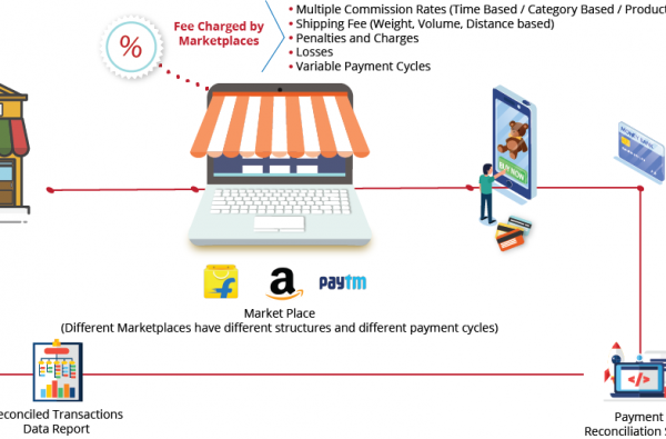 eCommerce Marketplace Payment Reconciliation for Amazon, Flipkart, Snapdeal India | Qualities eCommerce Payment Reconciliation