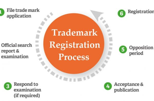 Online Trademark Registration | @ Rs.999* (T&C)- Use TM in 1 Day | Consultation & Search Report‎